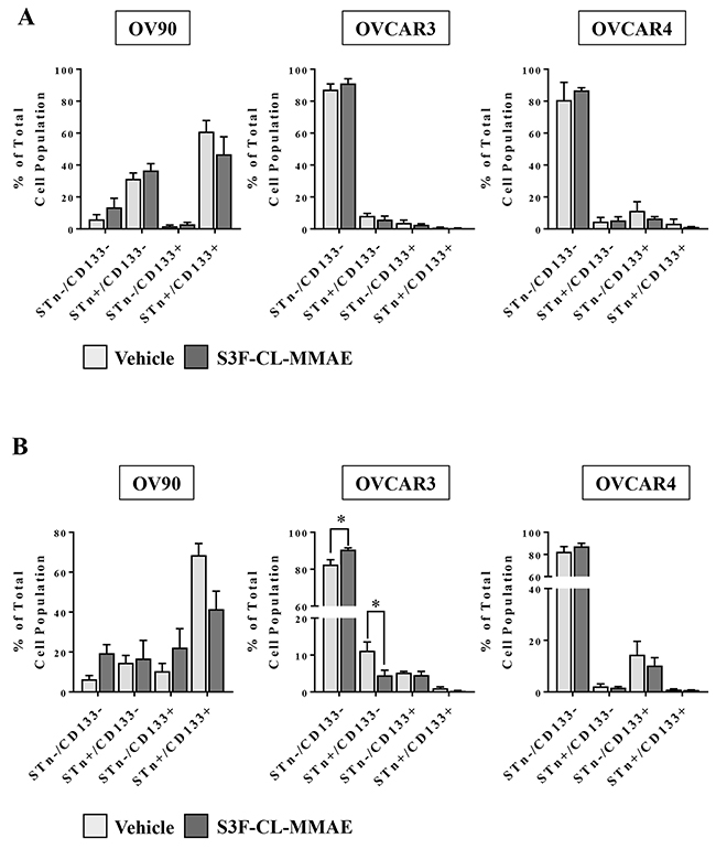 Treatment with the anti-STn, S3F-CL-MMAE, on CD133 and STn populations in vitro.