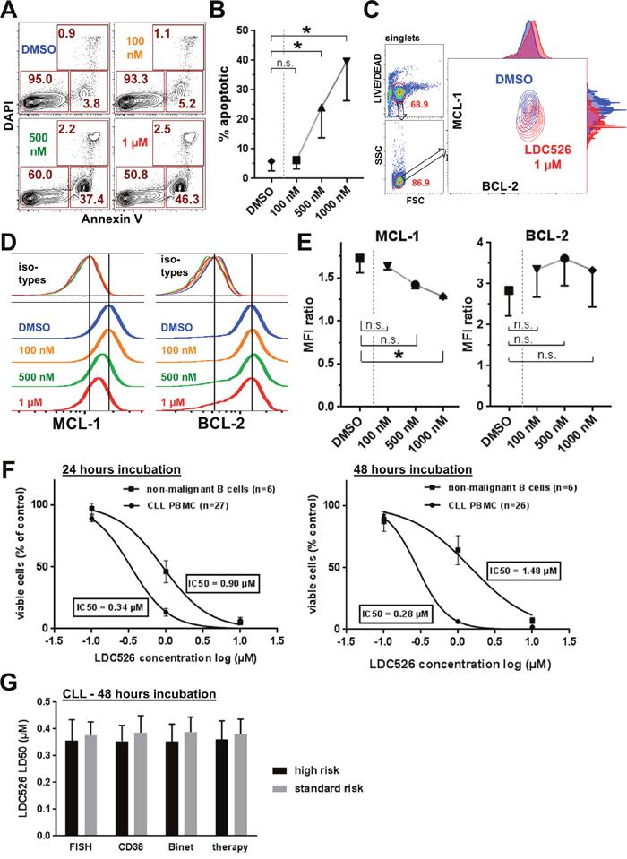 Antileukemic activity of LDC526 on primary CLL cells in vitro.