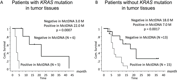 Comparison of progression-free survival (PFS) in patients treated with the first-line therapy according to KRAS status in blood.