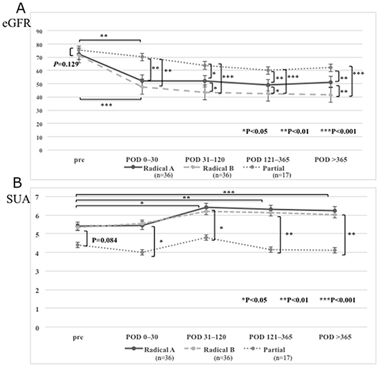 Estimated glomerular filtration rate (eGFR) and serum uric acid (SUA) levels in the patients who underwent a partial or radical nephrectomies.