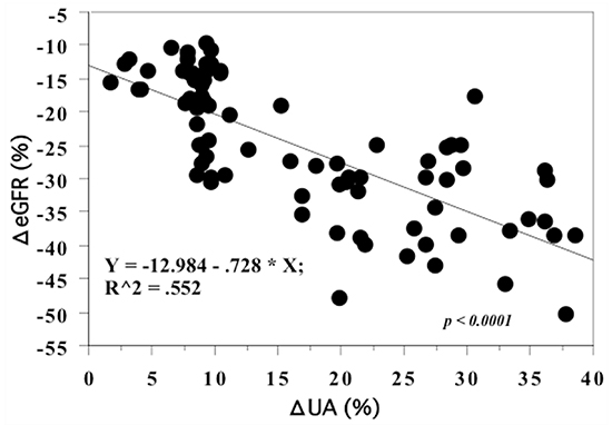 Spearman rank correlation between the percent change of eGFR and SUA between preoperative and 1-year postoperative values.