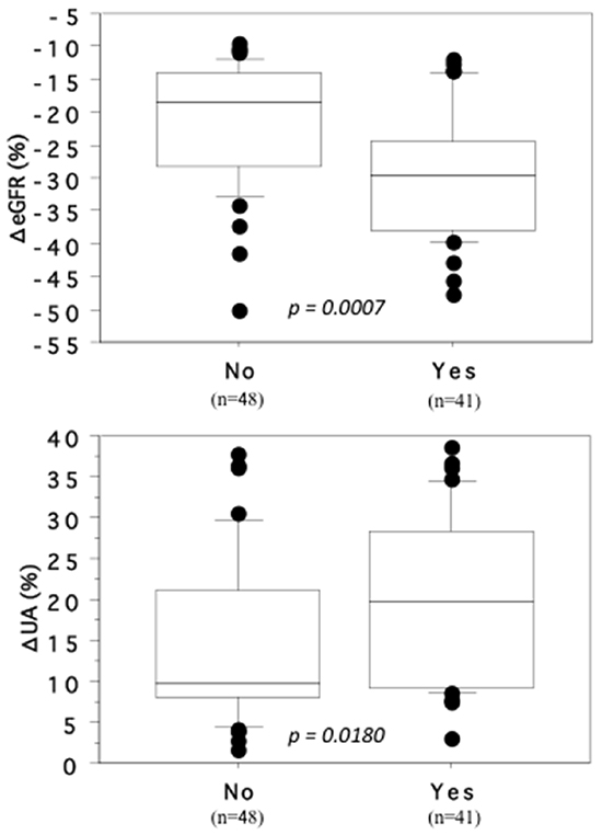 Association of the changing rates of ΔeGFR and ΔSUA with cardiovascular disease, hypertension or diabetes mellitus.