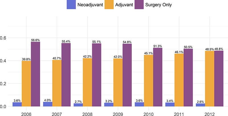 Proportion of patients receiving one of either surgery alone, neoadjuvant chemotherapy, or adjuvant chemotherapy.