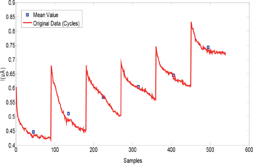 Typical sensor response to an exhaled breath sample (red curve) and the features extracted (blue points).