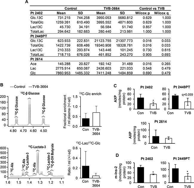 Inhibition of FASN alters metabolites levels in PDX models sensitive to TVB-3664.