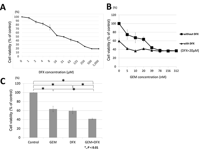 GEM+DFX has antiproliferative activity against pancreatic cancer cells in vitro.