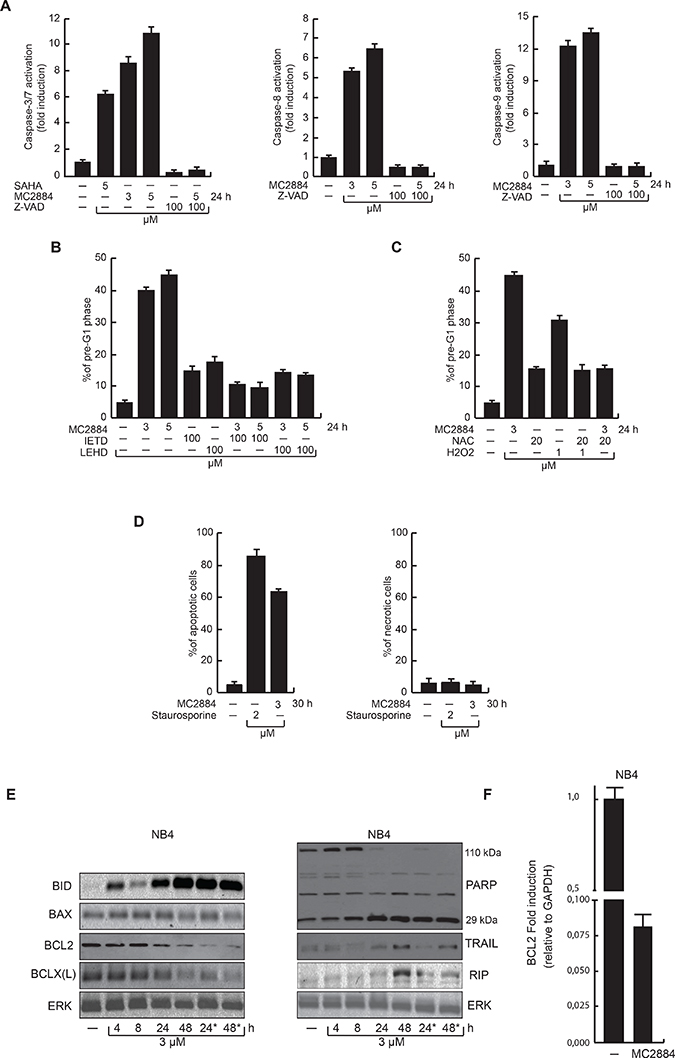 MC2884 induces caspase-dependent apoptosis accompanied by ROS production.