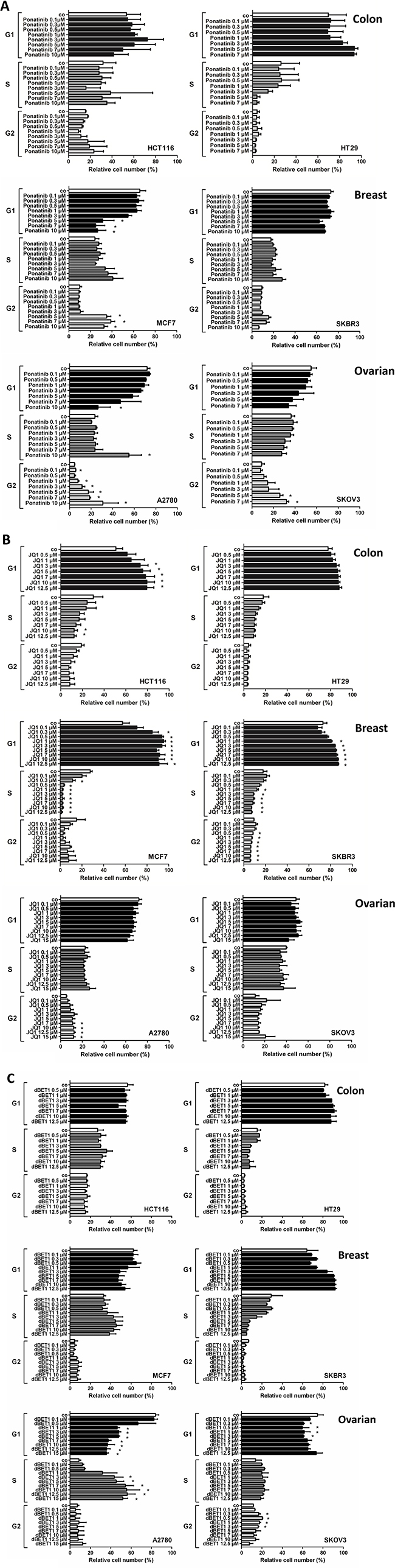 Effect of ponatinib, JQ1 and dBET1 on cell cycle distribution in colon, breast and ovarian cancer cells.