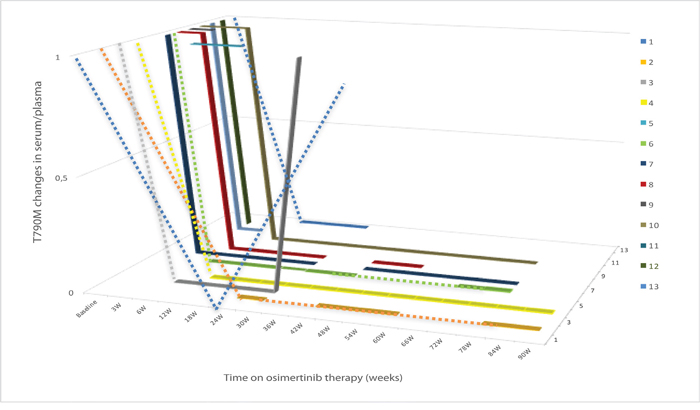 T790M evolution in plasma/serum at baseline and during treatment with osimertinib in the 13 patients with lung cancer with EGFR-mutations after acquired resistance to an EGFR TKI due to an EGFR T790M mutation.
