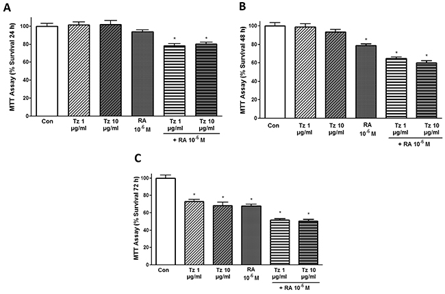 Tz and RA inhibit SKBR3 cell viability.