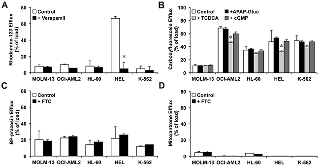 Efflux of fluorescent ABC substrates from preloaded myeloid leukemia cells MOLM-13, OCI-AML2, HL-60, HEL and K-562, which reflects changes in the mean fluorescence as compared with that found at the end of the loading period (Figure 4).