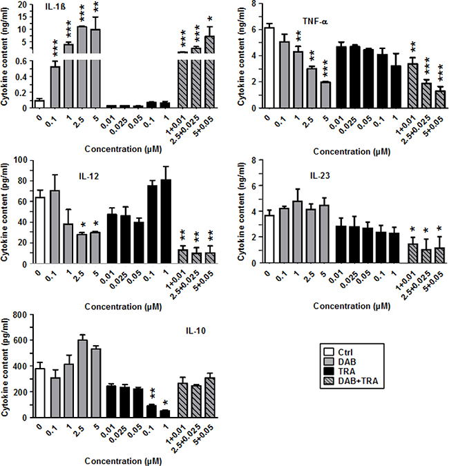 DAB strongly enhances IL-1β generation by stimulated BMDC, but diminishes production of other proinflammatory cytokines.