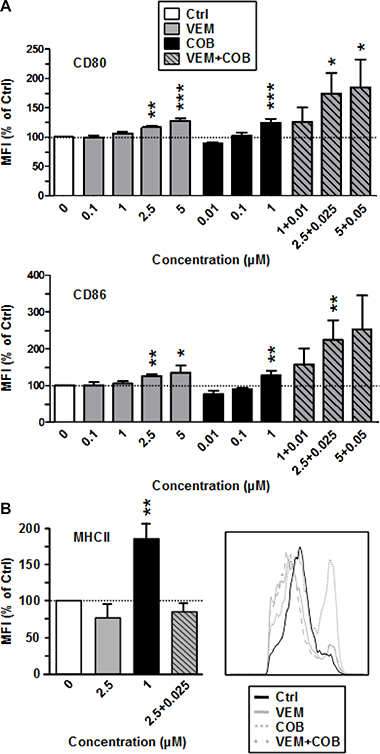 The MEK inhibitor Cobimetinib enhances expression of costimulators (CD80, CD86) by BMDC when coapplied with VEM, and elevates MHCII expression when applied alone.