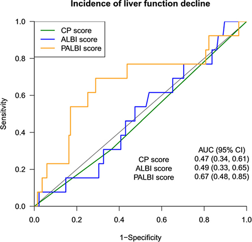 Receiver operating characteristic curves and corresponding area under the curve (AUC) for incidence of liver function decline.