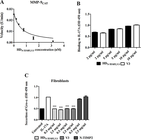 The inhibitory effect of HDN-TIMP2,V3, versus mono-specific controls, on the activity of MMP-9CAT and IL-17A.