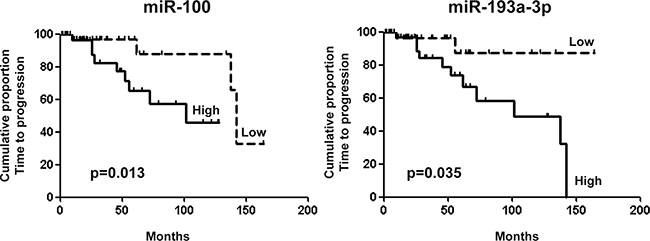 Oncotarget | High miR-100 expression is associated with
