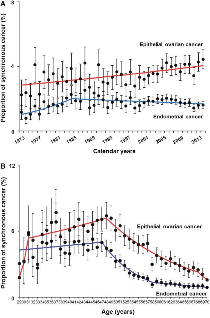 Trends of synchronous endometrial and ovarian cancer.