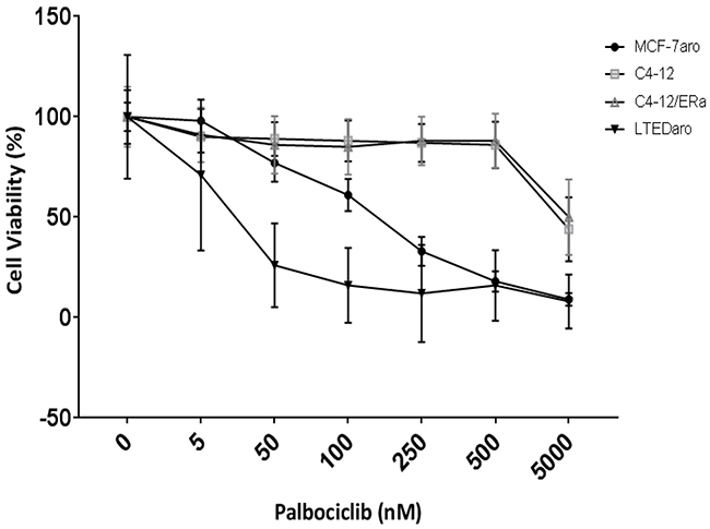 Palbociclib response is dependent on ER which drives cell proliferation.