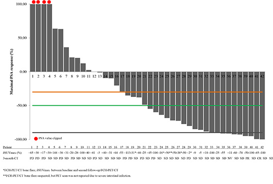 Changes in PSA levels and correlation with either follow-up FCH-PET/CT and CT scan in 42 castration-resistant prostate cancer patients treated with abiraterone with assessable follow-up FCH-PET/CT.