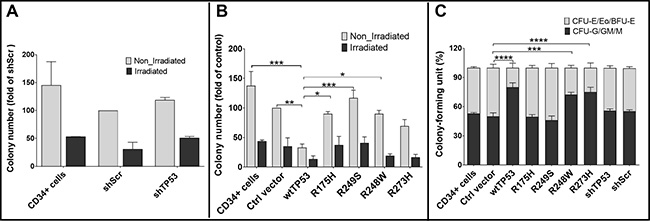 Influence of TP53 hotspot mutations on hematopoiesis in colony forming unit (CFU) assays.