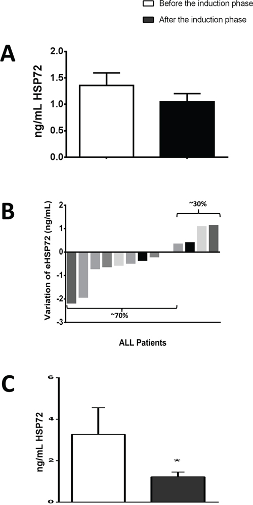 "Results of extracellular heat shock protein 70 (eHSP72), form ALL patients before chemotherapy - ""before induction"") and at the end of the induction phase (28 days after - ""after induction"")."