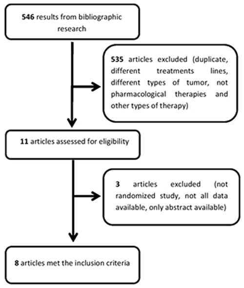 Flow chart illustrating the result of the online search and articles selection.