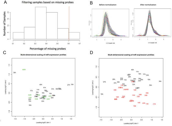 Multi-dimensional scaling of pre-therapy and post-therapy samples for miRNA molecular profiling.