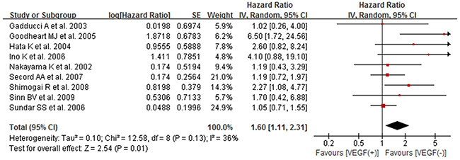 Forest plot for the association between high/positive expression of tissue VEGF and PFS of ovarian cancer patients.