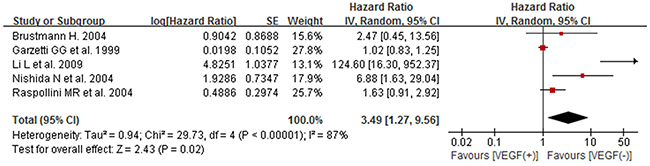 Forest plot for the association between high/positive expression of tissue VEGF and DFS of ovarian cancer patients.