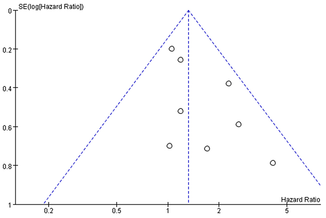 Funnel plots for detecting publication bias of the included studies.