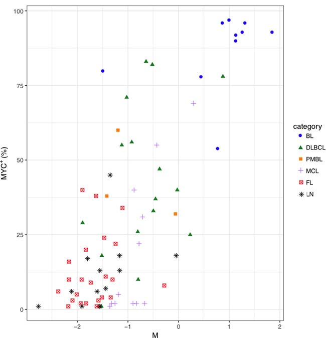 Distribution of MYC+ cell counts in function of the M parameter in BL, DLBCL, PMBL, MCL, FL and LN samples.