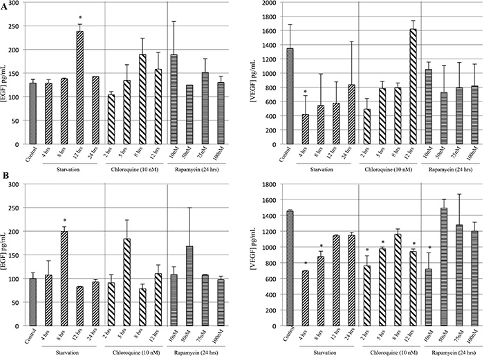 Evaluation of EGF and VEGF release during starvation.