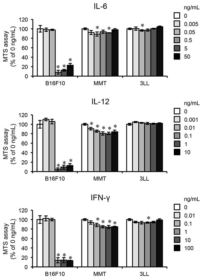 Pro-inflammatory cytokines inhibit proliferation of B16F10.