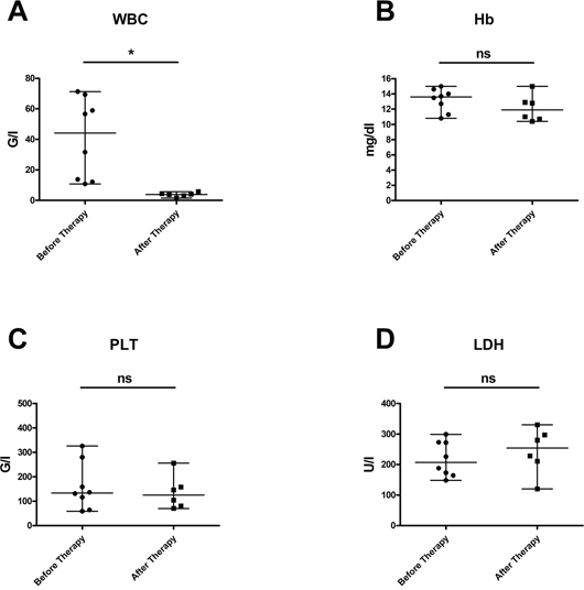 Laboratory values in patients with CLL at start of obinutuzumab therapy and after immuno-chemotherapy with obinutuzumab-bendamustine.