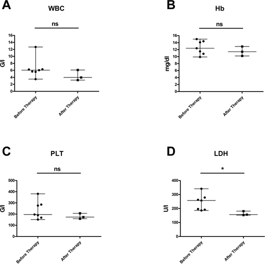 Laboratory values in patients with FL at start of obinutuzumab therapy and after immuno-chemotherapy with obinutuzumab-bendamustine.
