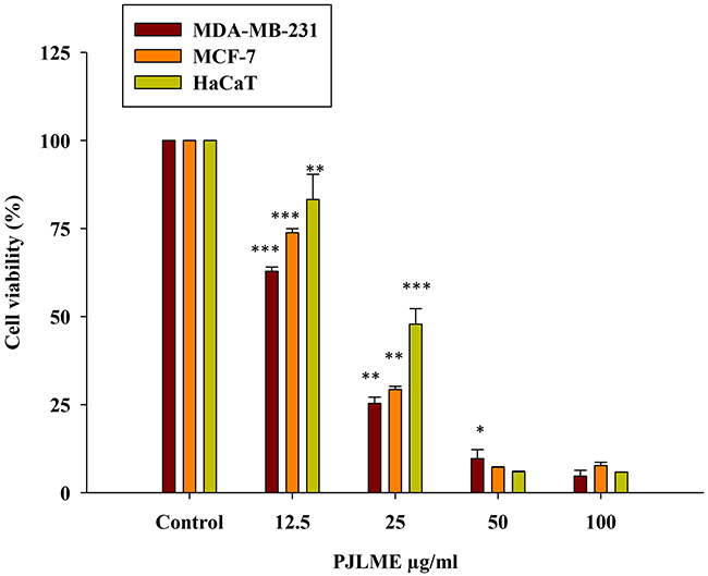 Effect of PJLME on viability of MDA-MB-231, MCF-7 breast cancer cells and normal HaCaT cells.