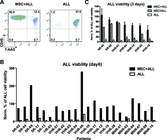 Bone marrow derived mesenchymal stromal cells (MSC) provide different pro-survival cues to support precursor B-cell ALL.