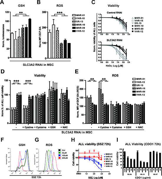 Stromal cysteine supply is required to control oxidative stress in ALL samples that are dependent on stromal SLC3A2/SLC7A11.
