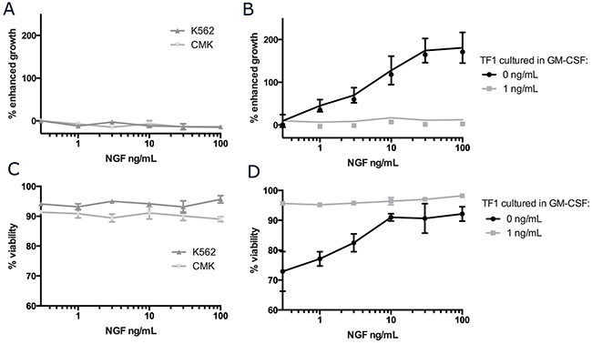 NGF/TRKA signaling can support growth and viability in the cytokine dependent cell line, TF-1.