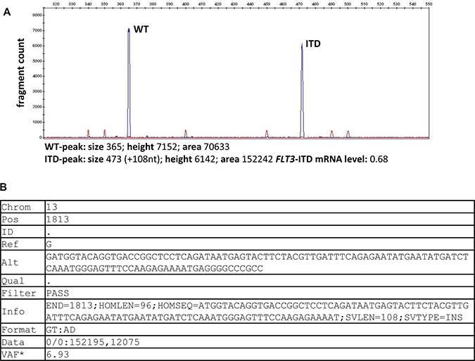 FLT3-ITD detection output by fragment analysis and by HTAS.