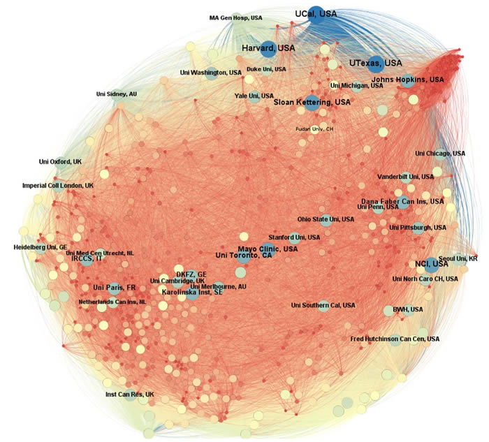 Oncotarget | The recent landscape of cancer research