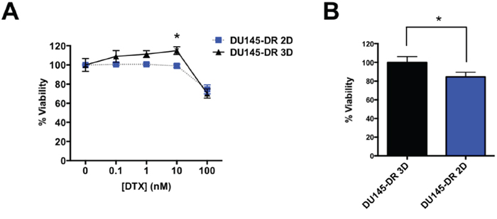 DU145-DR derived tumorspheres show increased resistance to DTX compared to DU145-DR adherent cells.