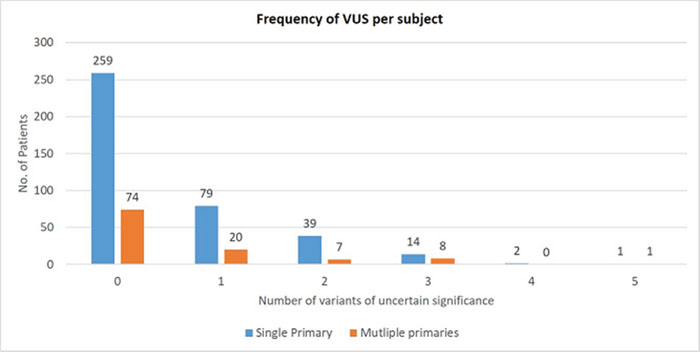 Variants of uncertain significance – Frequency per subject.