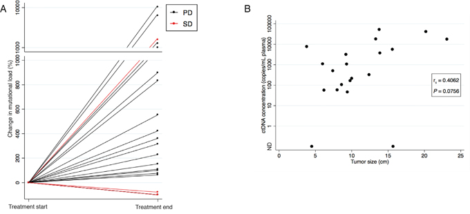 Correlation between ctDNA concentration and evaluation scan.