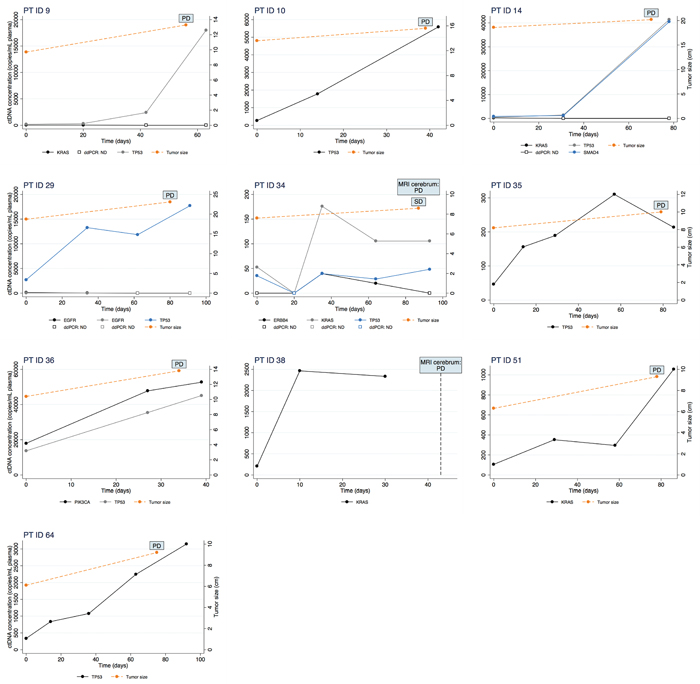 Changes in ctDNA concentration measured by ddPCR (left y-axis) during erlotinib treatment is illustrated for ten patients.