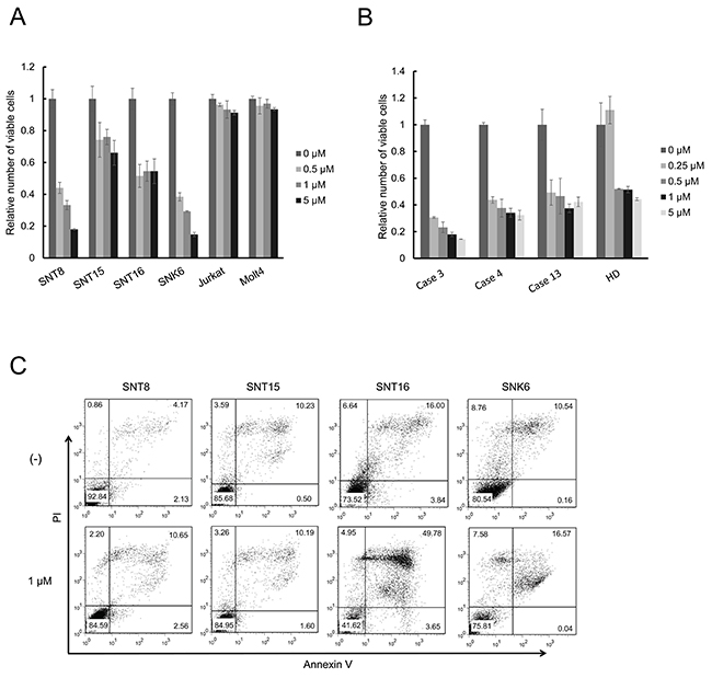 Ruxolitinib suppresses viable cell number of EBV-infected T or NK cells.