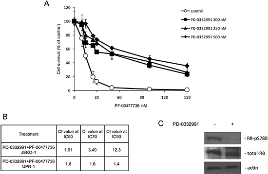 Treatment with PD-0332991 antagonizes the cytotoxic activity of PF-00477736.