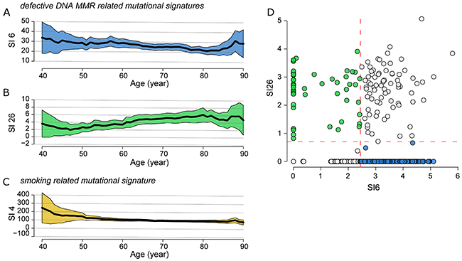 Correlation of SNPs profiling and patient age in global cohort.