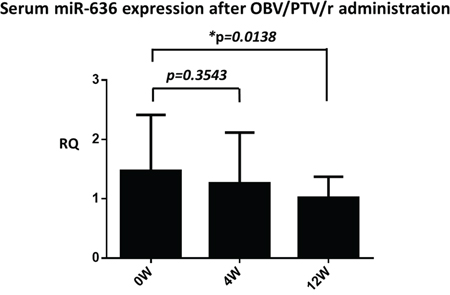 Serum miR-636 expression before, 4 weeks, and 12 weeks after the start of OBV/PTV/r treatment.
