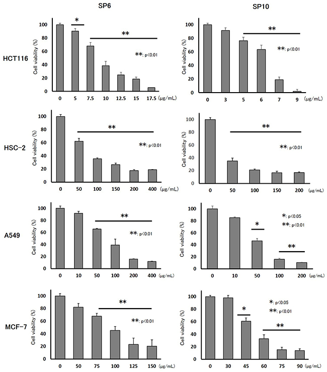 Inhibitory effects of SP6 and SP10 in cancer cells in vitro.